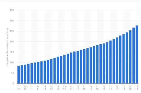 Comptes PayPal actifs