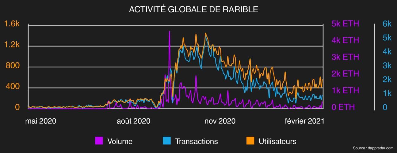 rarible activite globale dapp