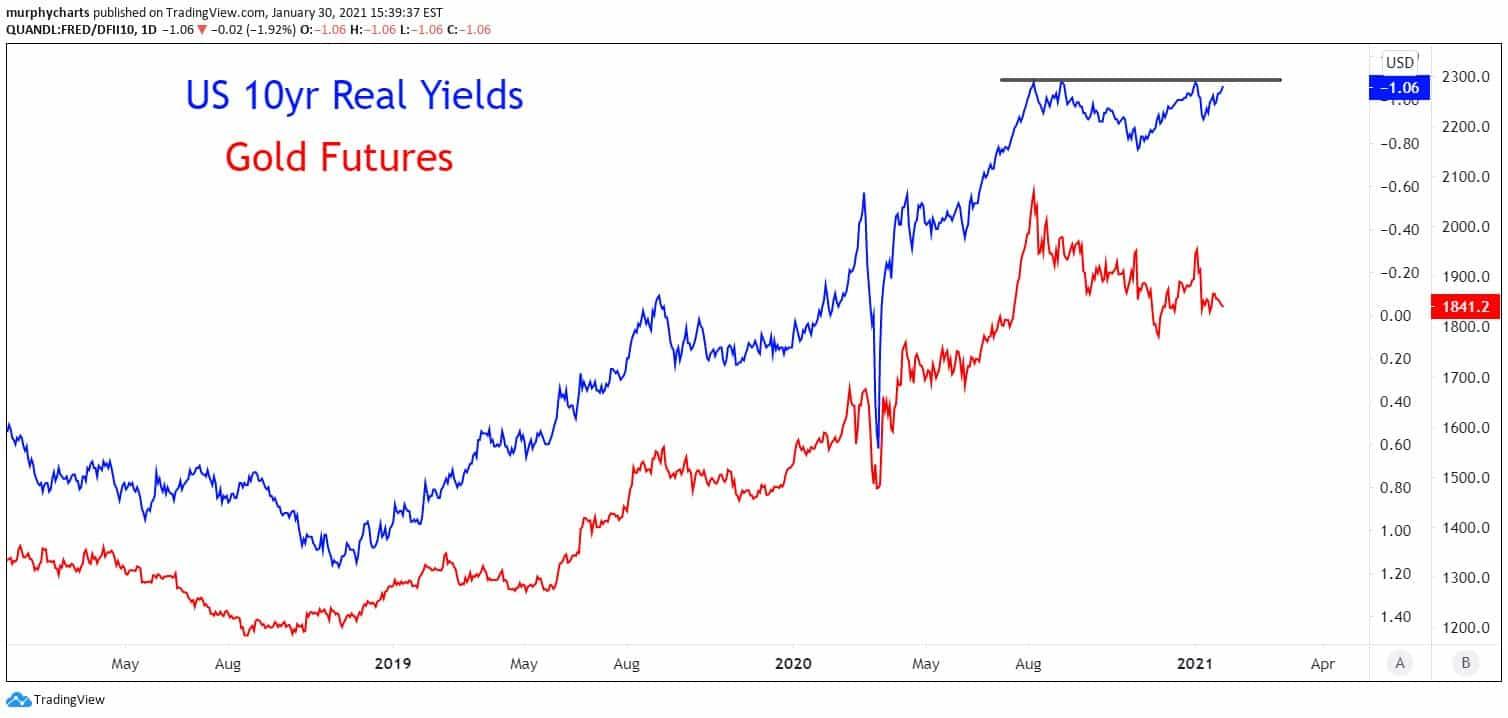 corrélation ente les taux réels et prix de l'or