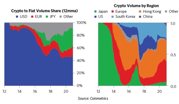 Volume fiat to bitcoin