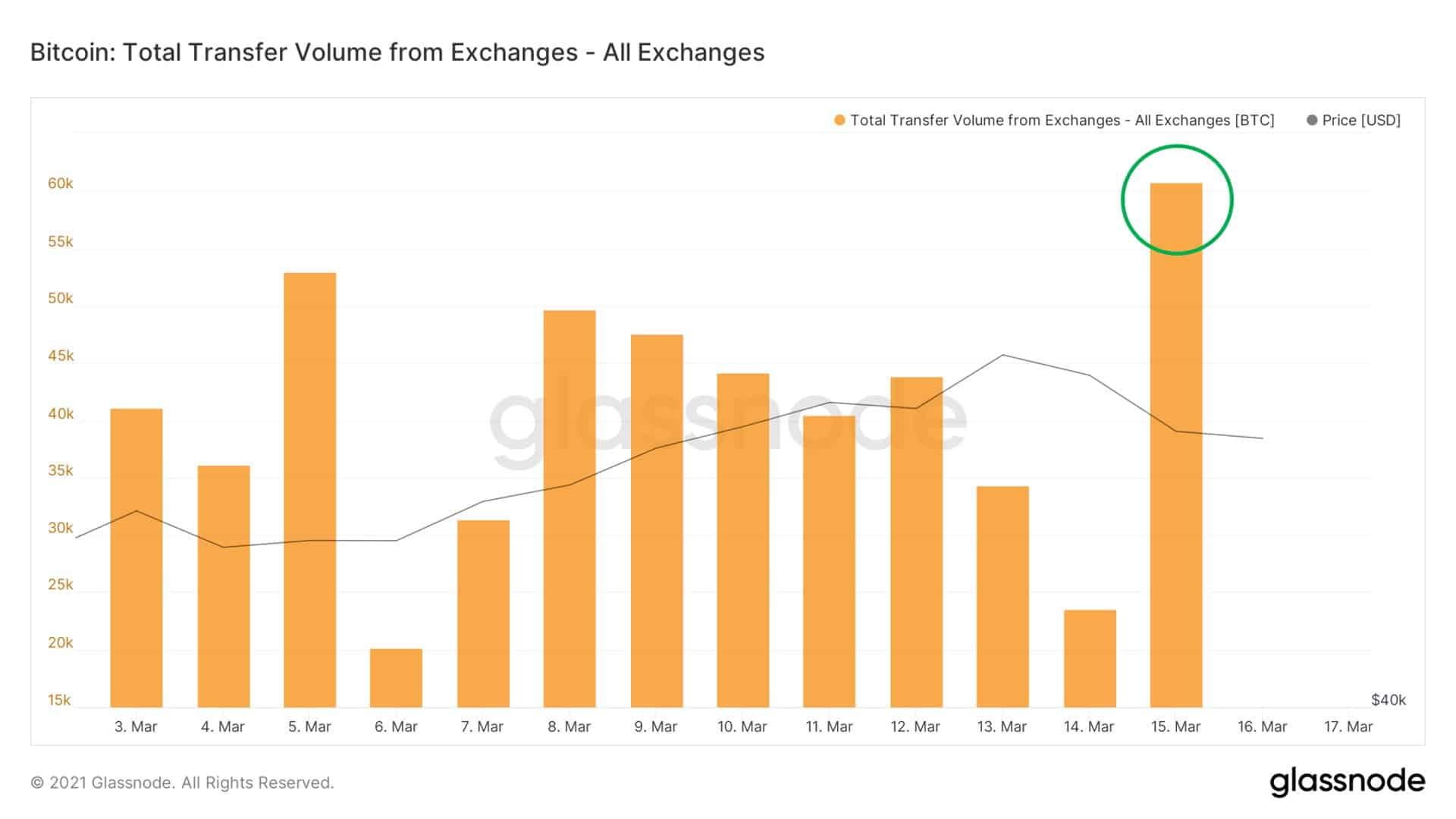 Volume de transfert depuis les exchanges