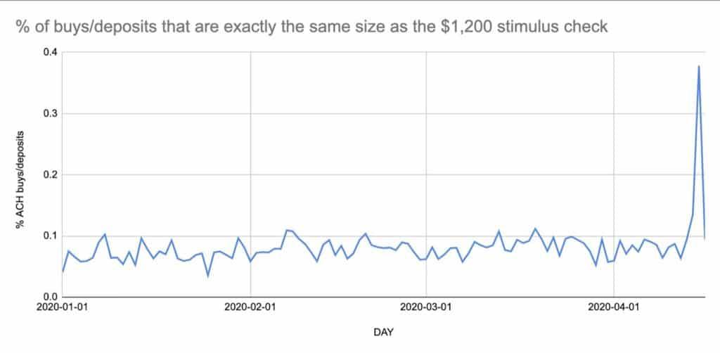 graphique achat/depot