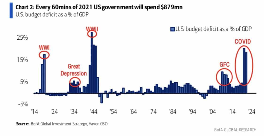 dépense du gouvernement américain toutes les 60 minutes