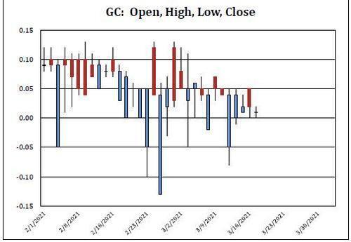 les taux de refinancement des banques à court terme sont quasiment en territoire négatif