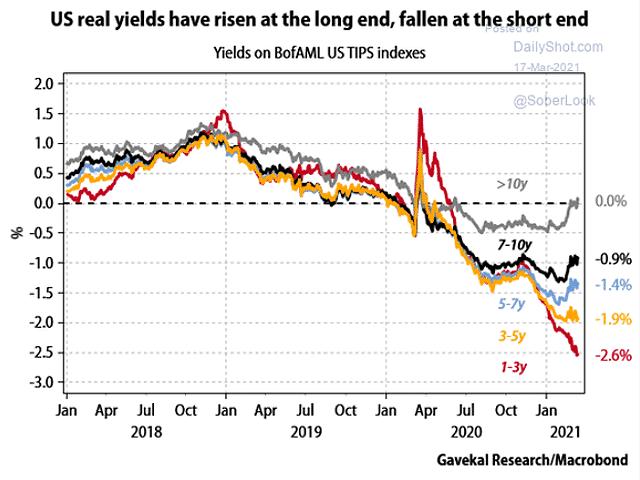 Les taux réels à court terme baissent alors que ceux à long terme montent