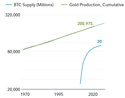 Supply du BTC