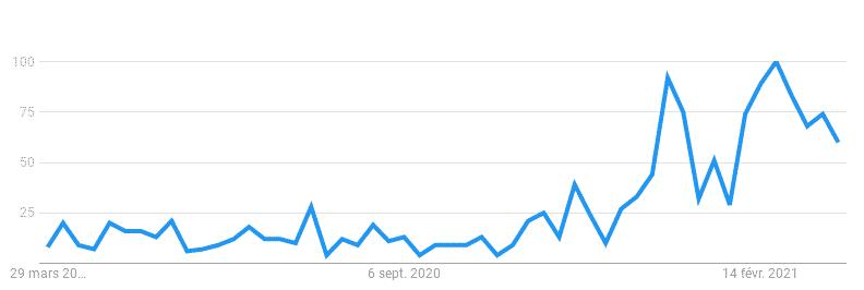 bitcoin google trend liban