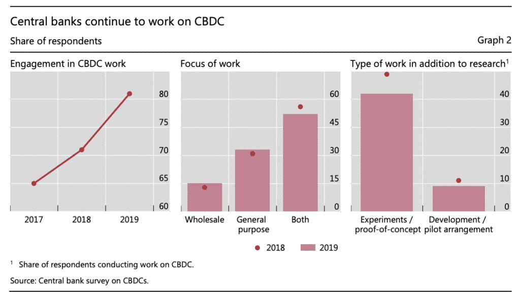 Graphique issu du rapport de la BRI sur les CBDC