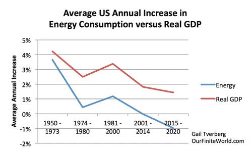 USA : Energie consumption vs PIB réel