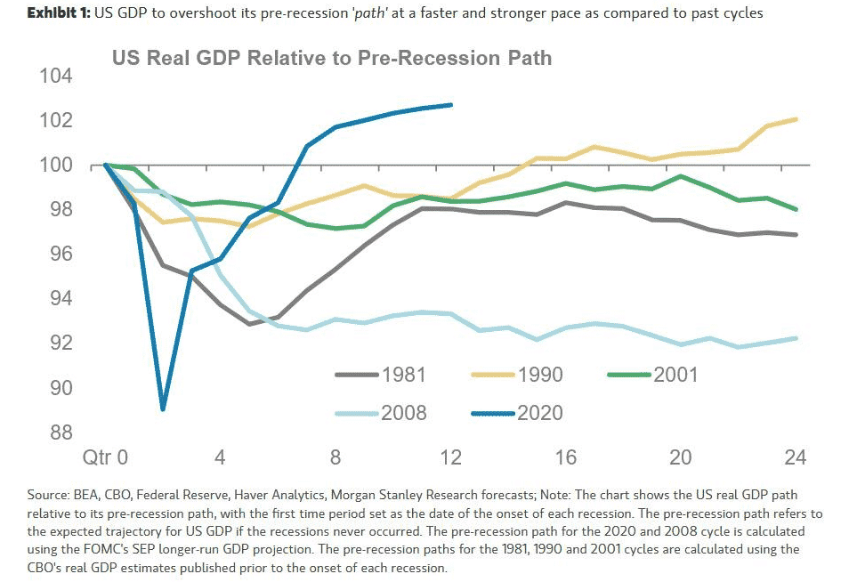 US Real GDP Relative to Pre-Recession Path