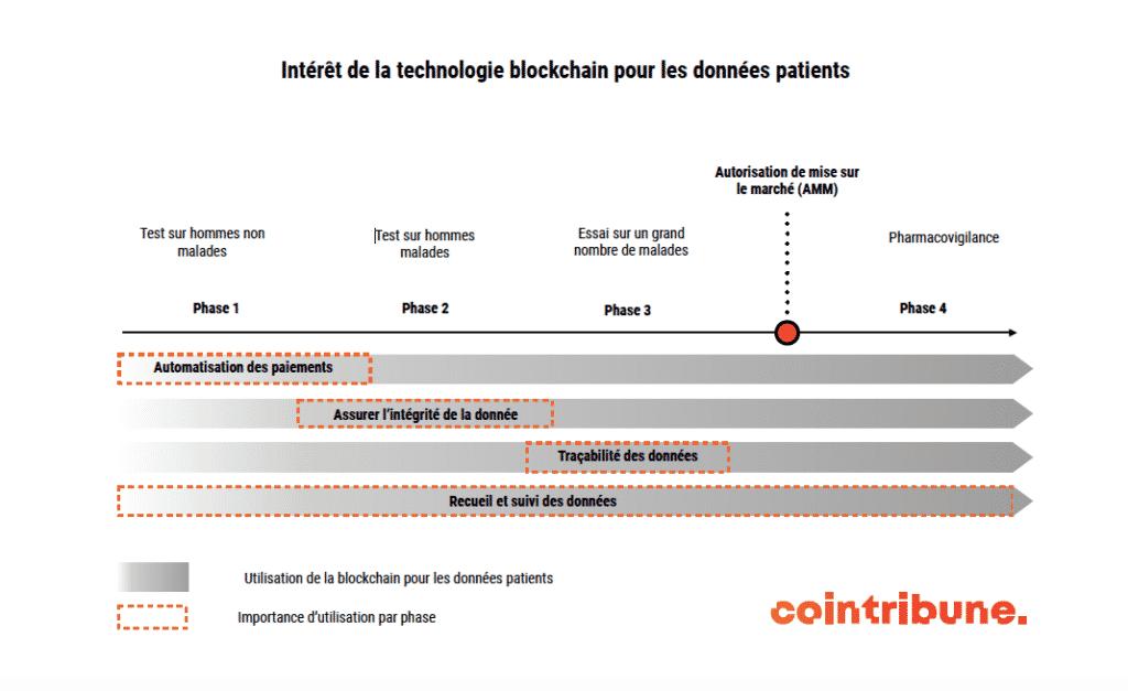 blockchain et santé : pourquoi