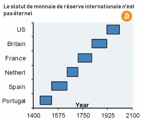 International reserve currencies for centuries