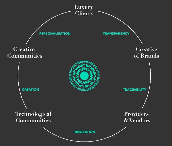 l'écosystème Aura