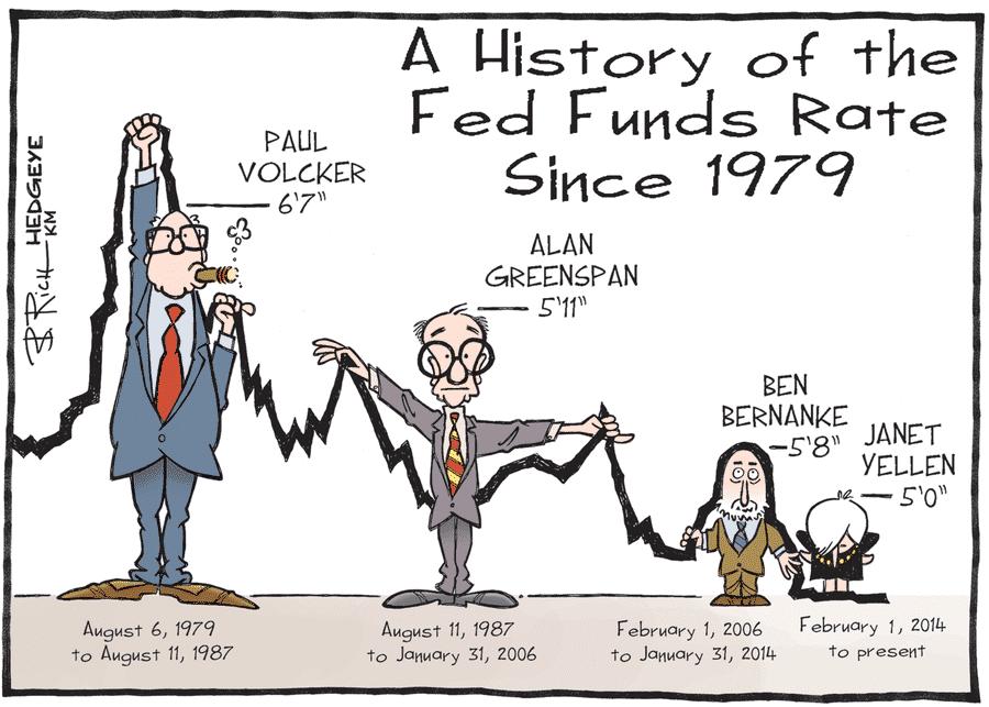 us fed fund rate
