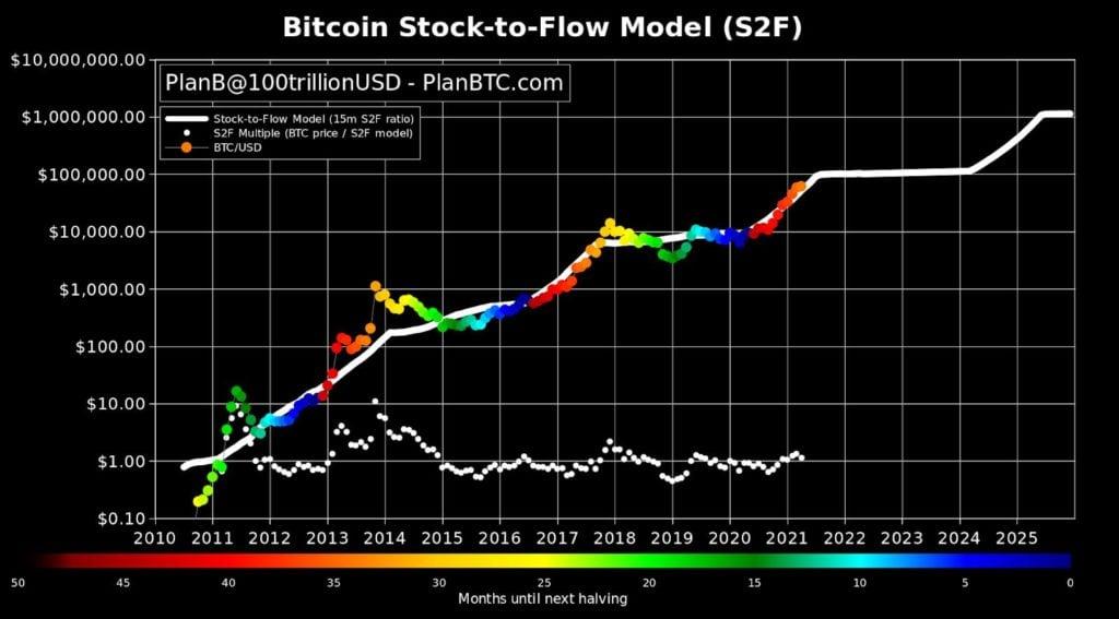 bitcoin stock-to-flow modèle