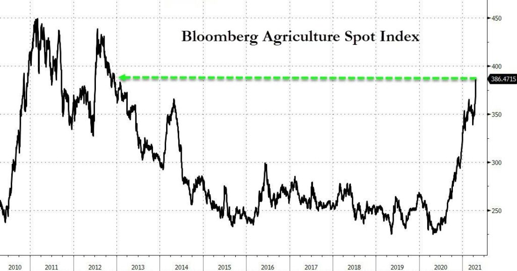 Bloomberg agriculture spot market
