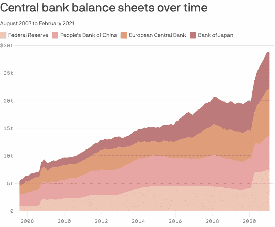 Central banks balance sheet since 2008