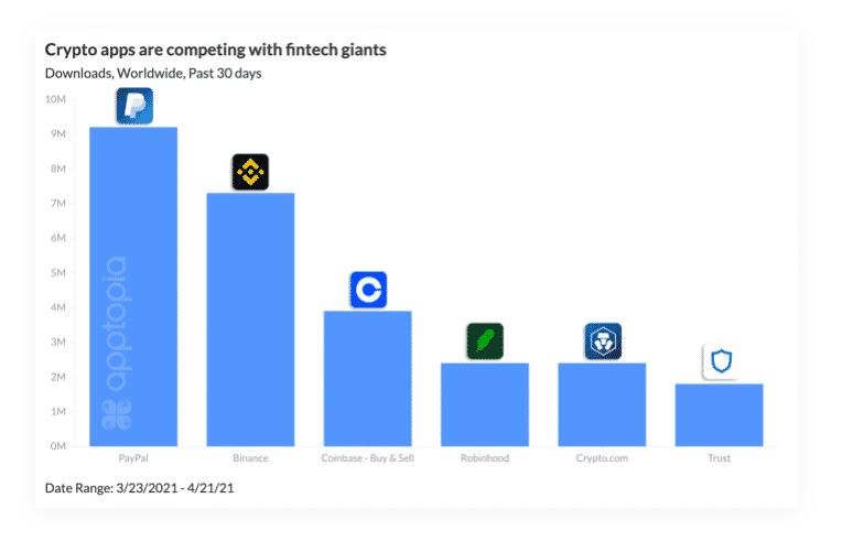 Nombre de téléchargements des app permettant d'acheter du bitcoin