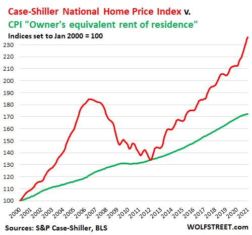 CPI vs Case-SHiller Home price index