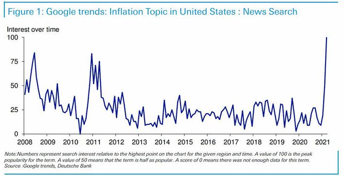 """Google trend pour le mot """"inflation"""" aux Etats-Unis"""