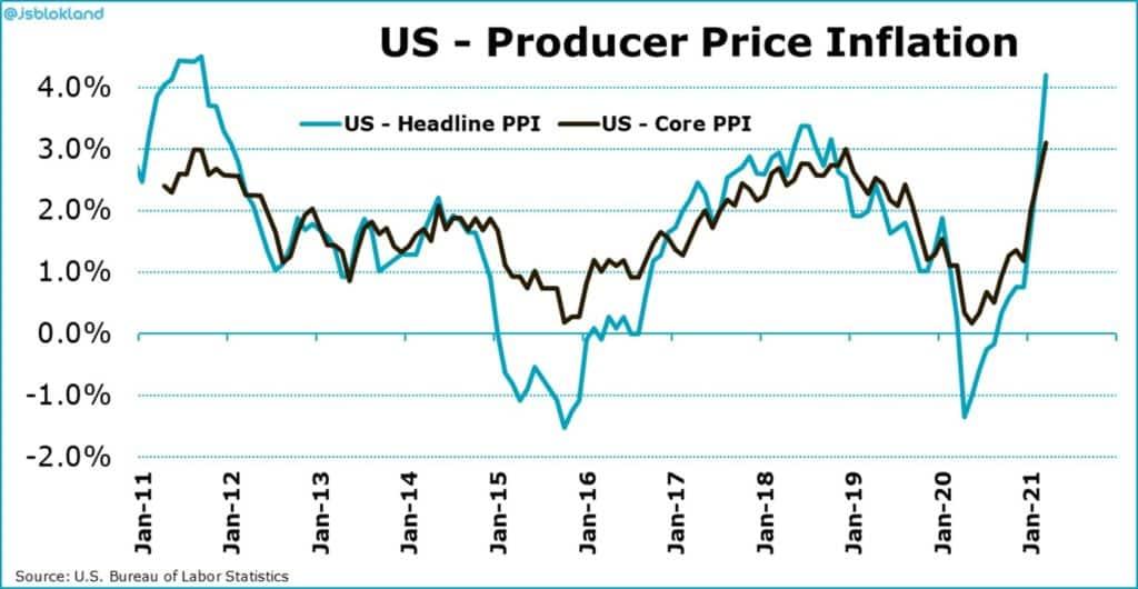usa producer price inflation