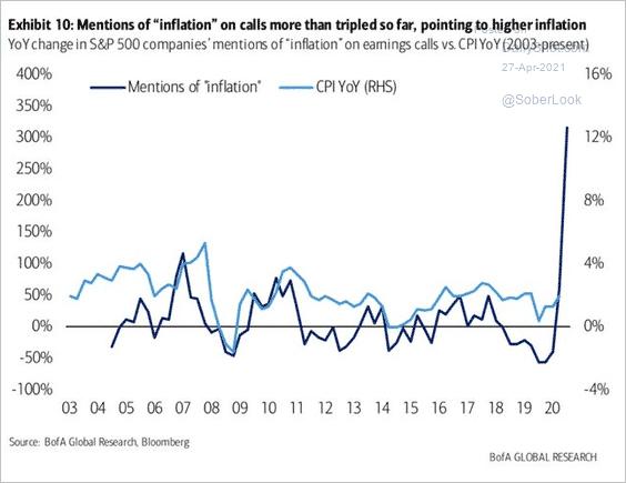 Nombre de fois que le mot « »inflation » a été mentionné pendant les « Earning calls » du premier trimestre des multinationales du S&P500
