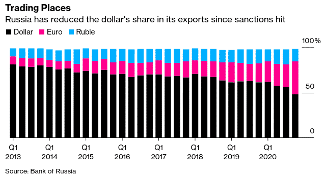 Share of currencies in Russian exports