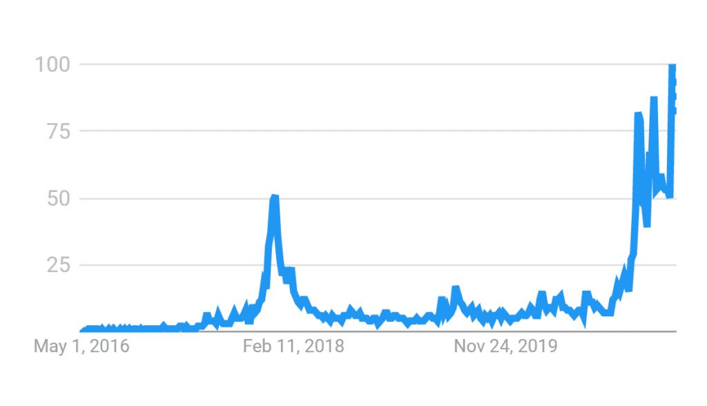 Nombre de recherches du mot bitcoin sur google trend en turquie
