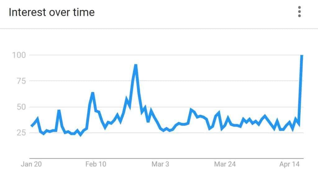 """google trend """"bitcoin"""" Turquie"""