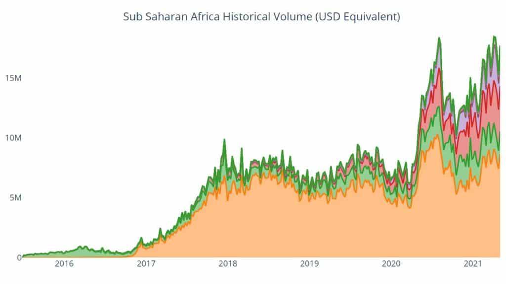 volumes transactions bitcoin afrique