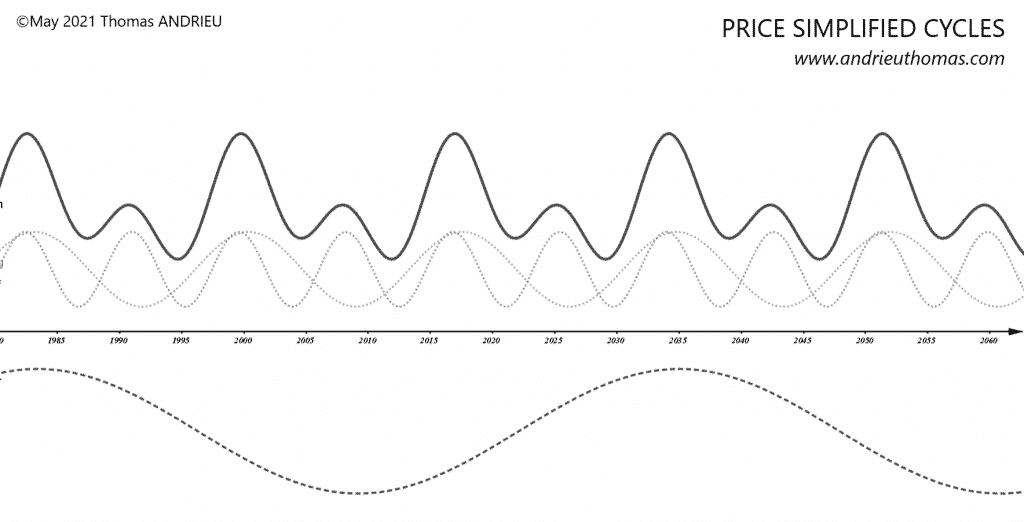 Price simplified cycles