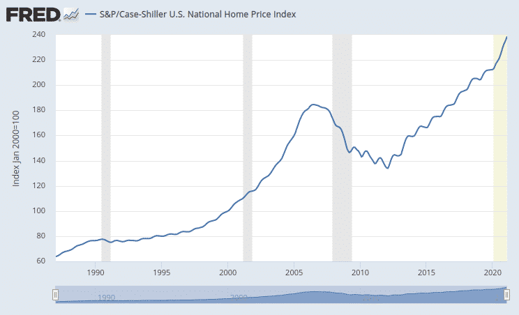 prix immobiliers USA case-shiller national home price index
