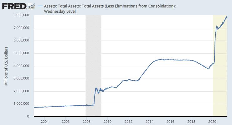 FRED data, dette américaine par rapport au PIB