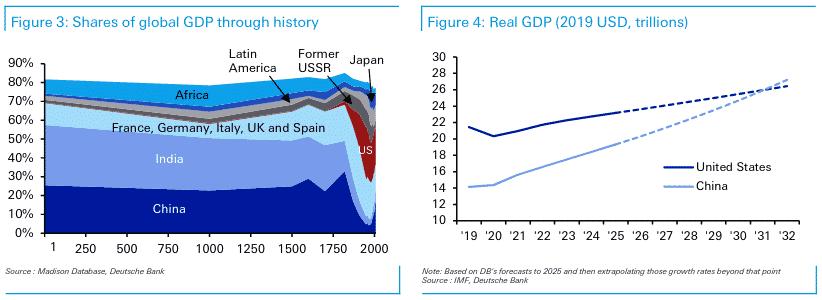 Part du PIB global à travers l'histoire / PIB réel, en milliers de milliards
