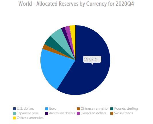 Réserves de change internationales