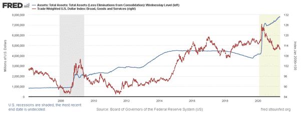 Indice Dollar et bilan de la FED