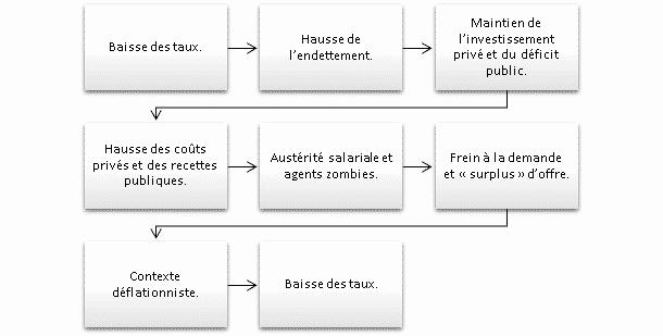 """Équilibre monétaire actuel - Tiré de """"L'or et l'argent"""" - Thomas Andrieu."""