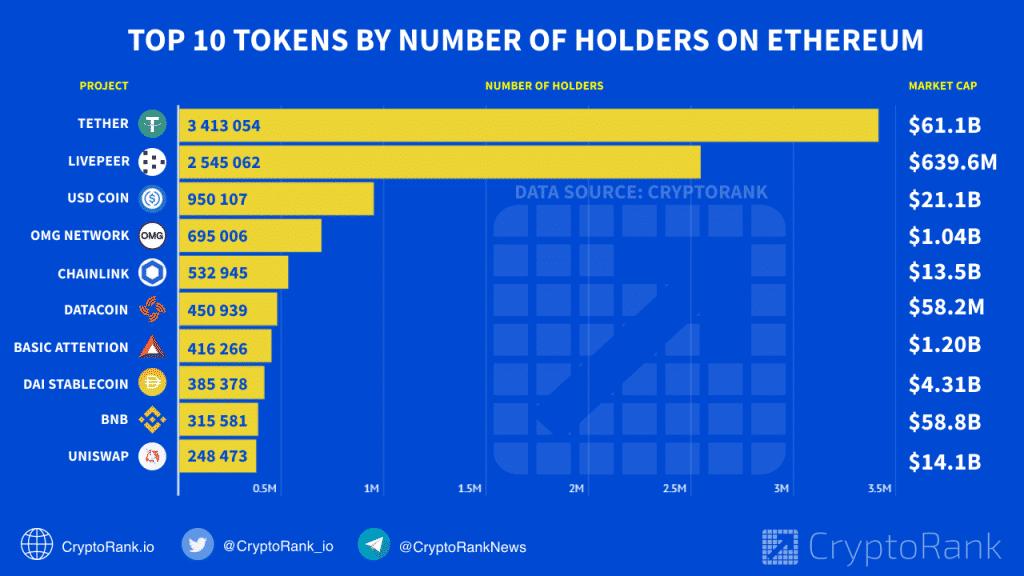Top 10 tokens par nombre d'holders sur Ethereum