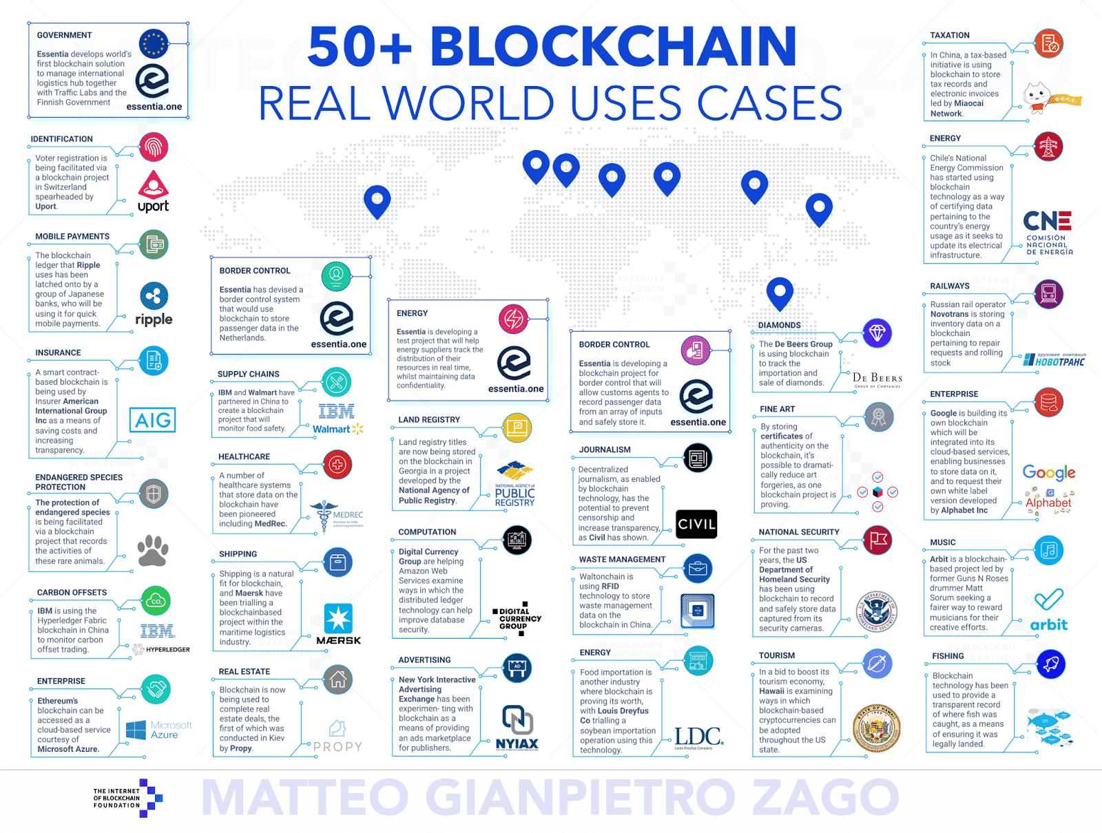 cas d'usage de la blockchain