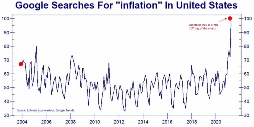 """google searches for """"inflation"""" in united states"""