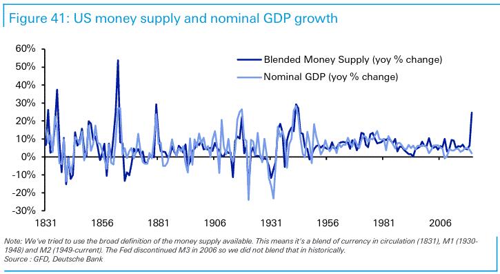 nominal gdp vs money supply USA
