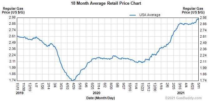 retail gas price USA