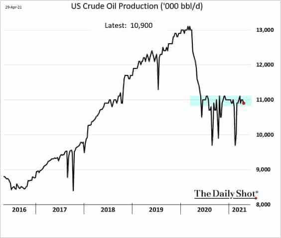 shale oil USA