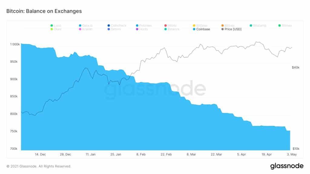 Nombre de bitcoin sur les exchanges