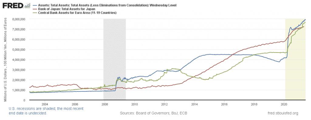 Évolution du bilan de la banque centrale des États-Unis, de zone euro et du Japon. Source : FRED.