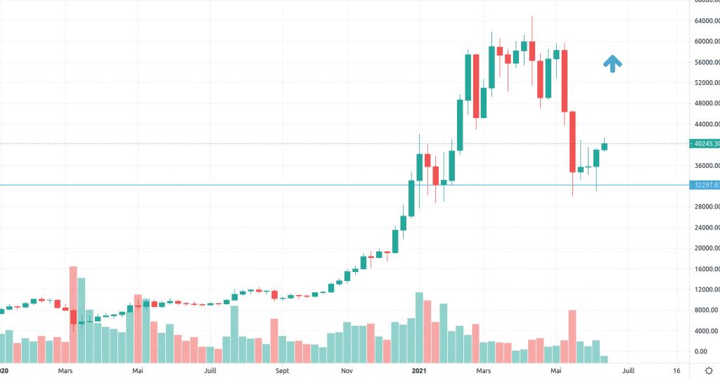 BTC/USD graphique