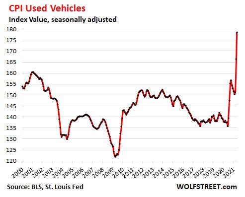 +30 % pour un voiture aux USA en 1 an