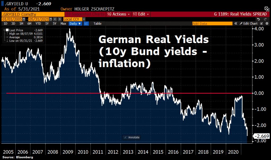 German real yealds (10y BUnd Yields - inflation