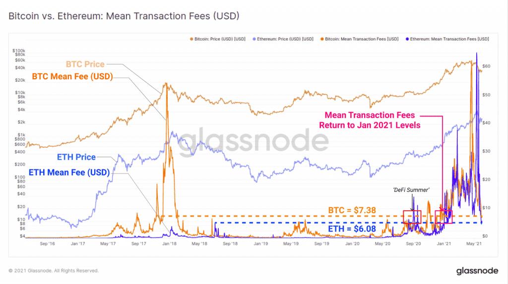 Bitcoin vs Ethereum : Mean Transaction Fees