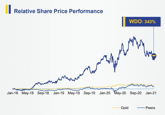 Relative Share Price Performance